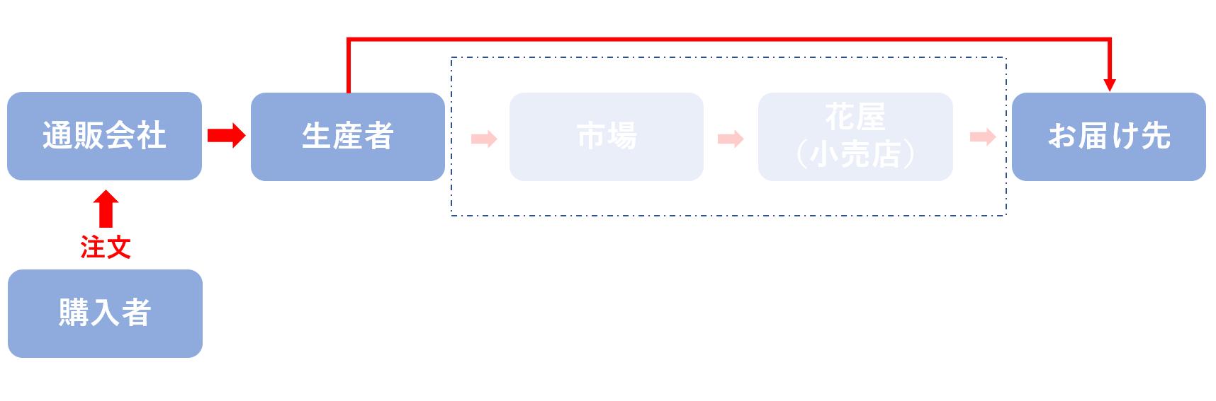 購入者→通販会社→生産者→お届け先