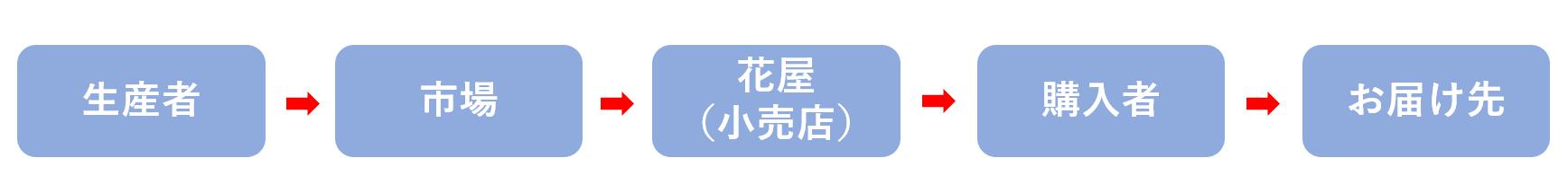 生産者→市場→花屋→購入者(送り主)→お届け先